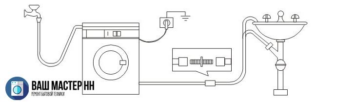 Подключение и установка стиральной машинки